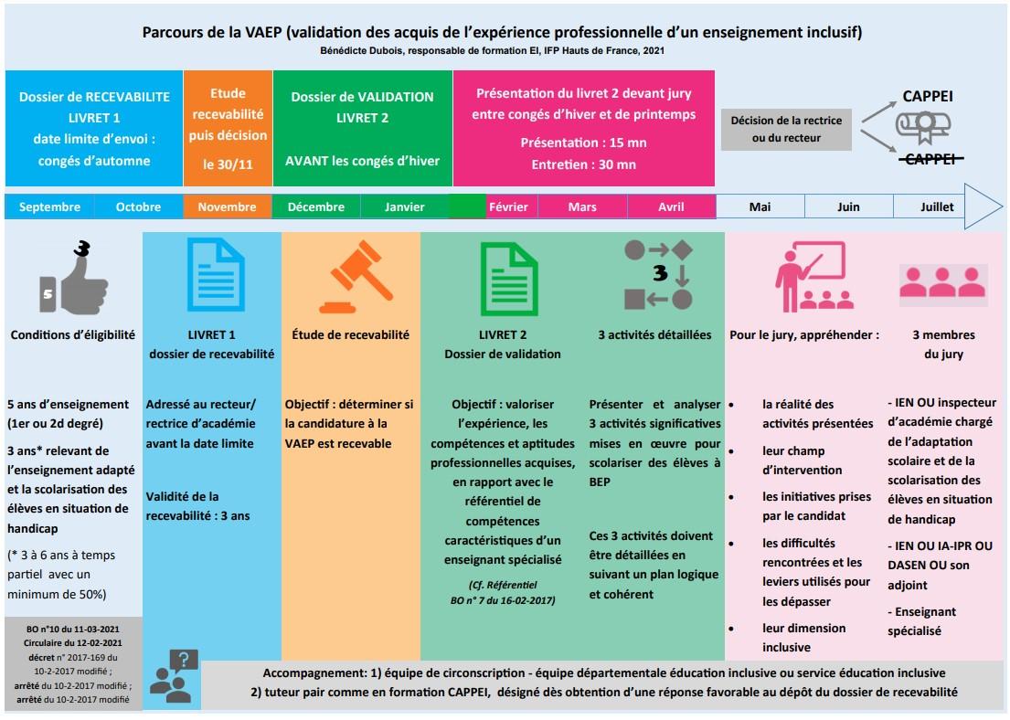 Parcours de la VAEP (validation des acquis de l'expérience professionnelle d'un enseignement inclusif)